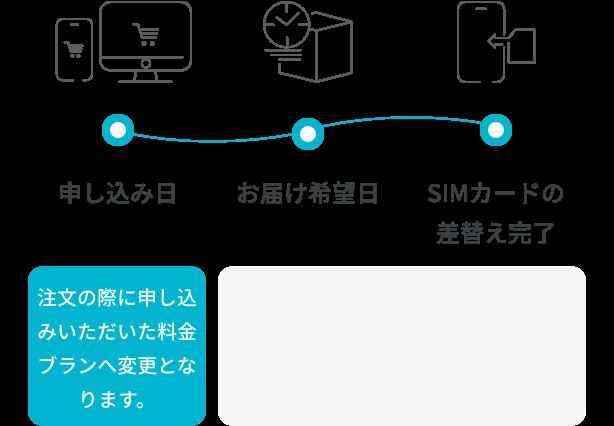 プラン変更(SIMカード交換不要)の場合